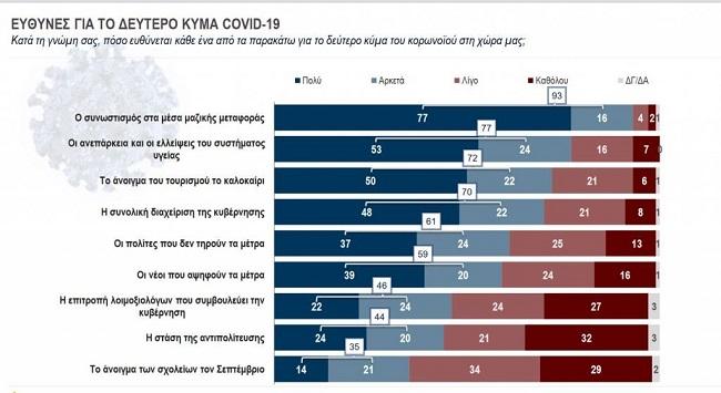 Ακόμα και συστημικές δημοσκοπήσεις