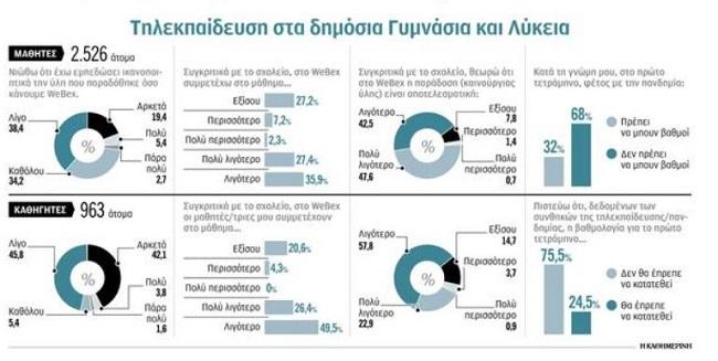 Έρευνα για τηλεκπαίδευση: 72% μαθητών